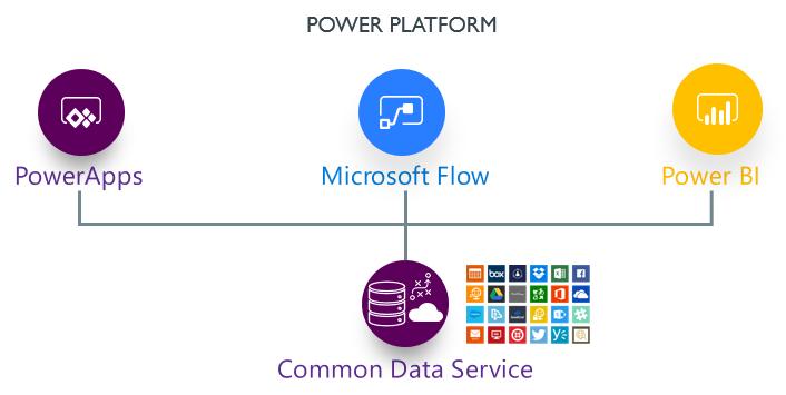 Detta är Power Platform